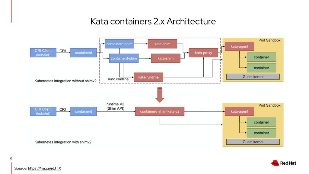 Kata containers 2.x Architecture 13 Source: htt...