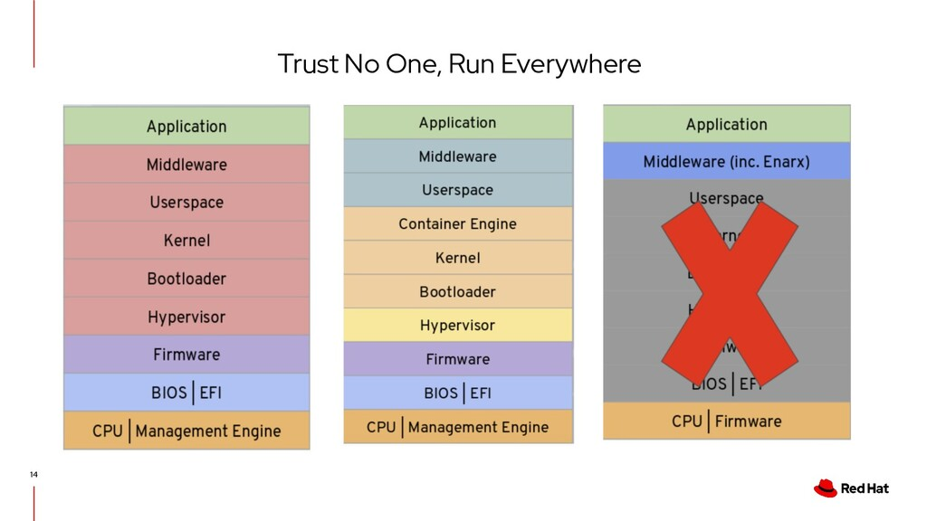 Trust No One, Run Everywhere 14