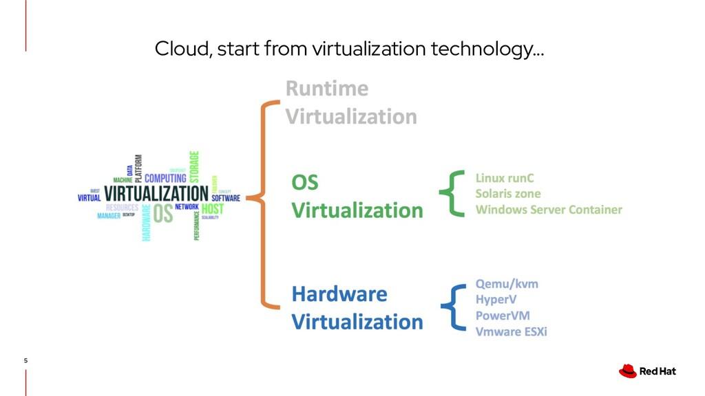 Cloud, start from virtualization technology... 5