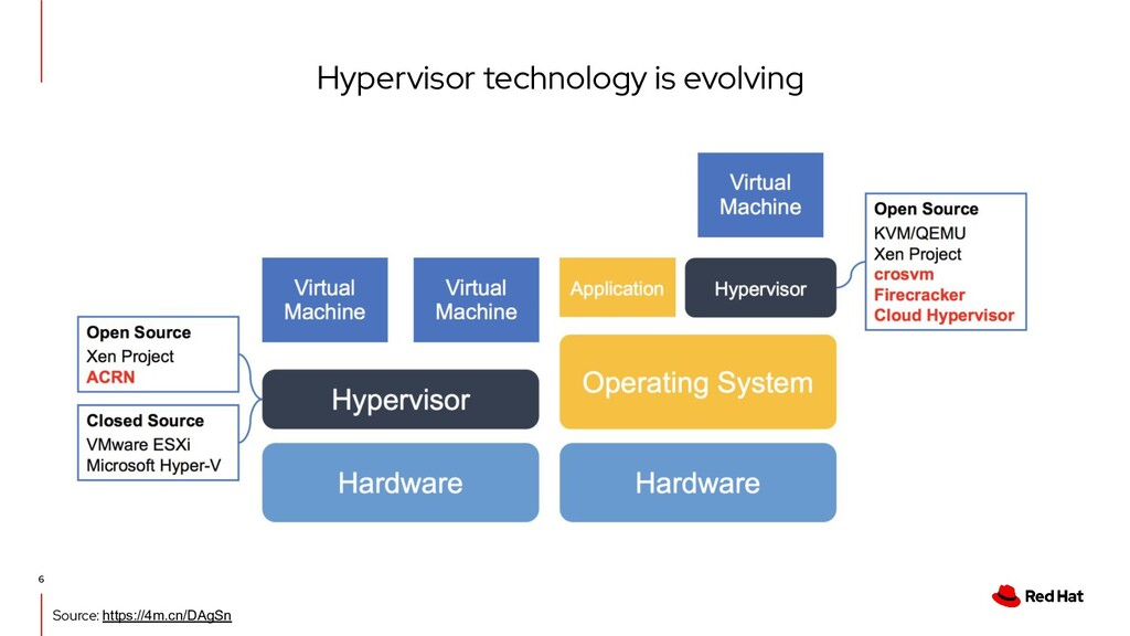 Hypervisor technology is evolving 6 Source: htt...