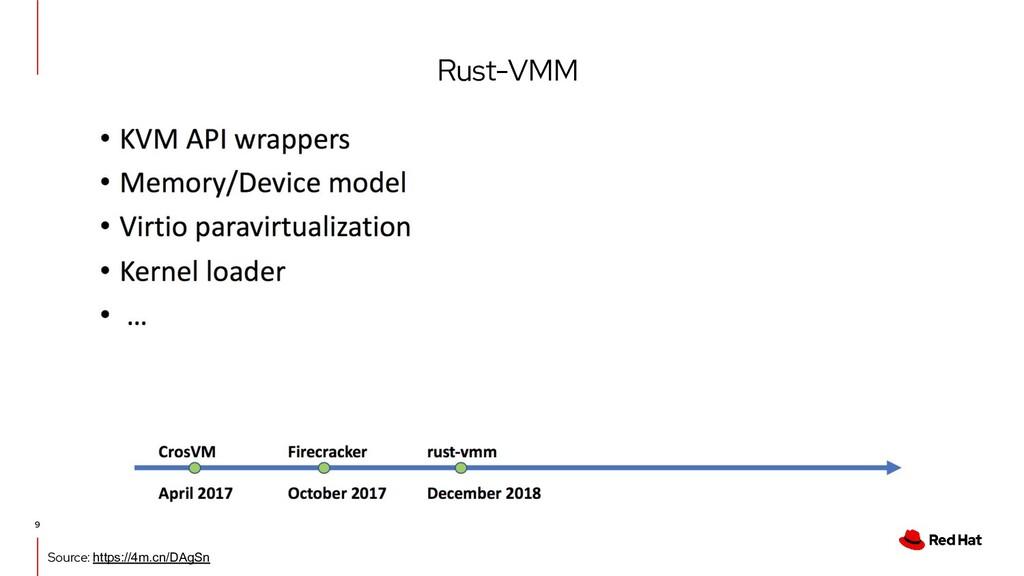 Rust-VMM 9 Source: https://4m.cn/DAgSn