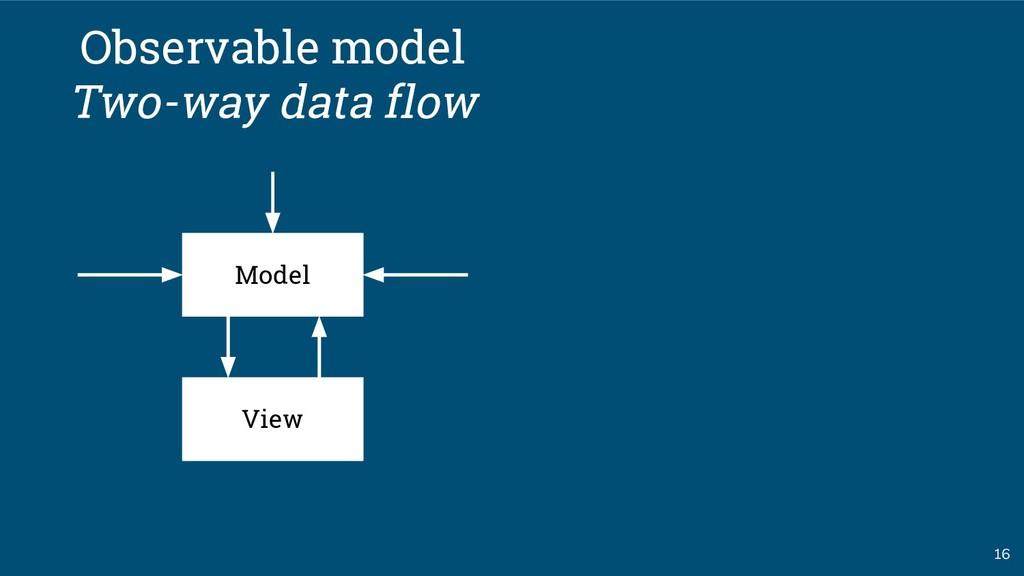 16 Model Observable model Two-way data flow View