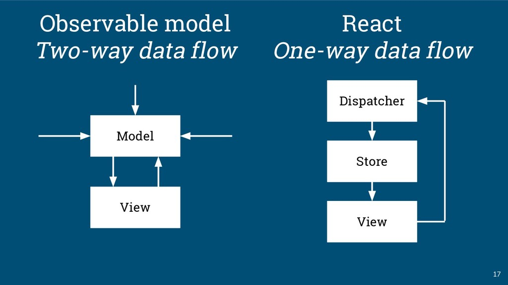 17 Model Observable model Two-way data flow Vie...
