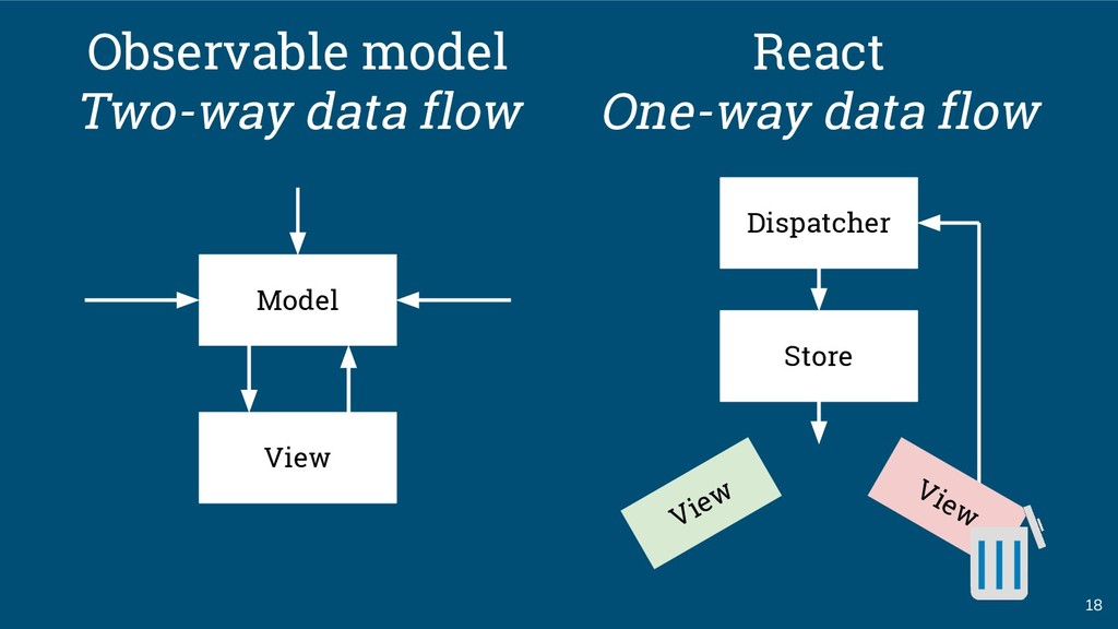 View 18 Model Observable model Two-way data flo...