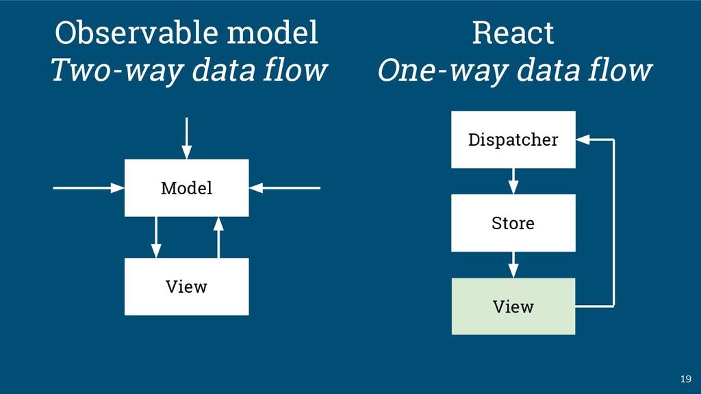 19 Model Observable model Two-way data flow Vie...