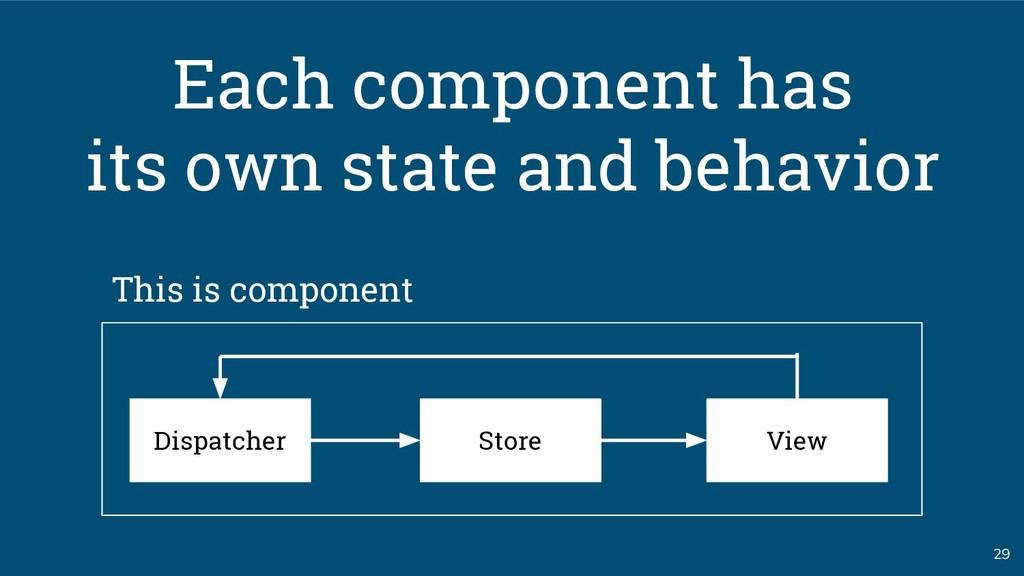 29 Store Dispatcher View Each component has its...