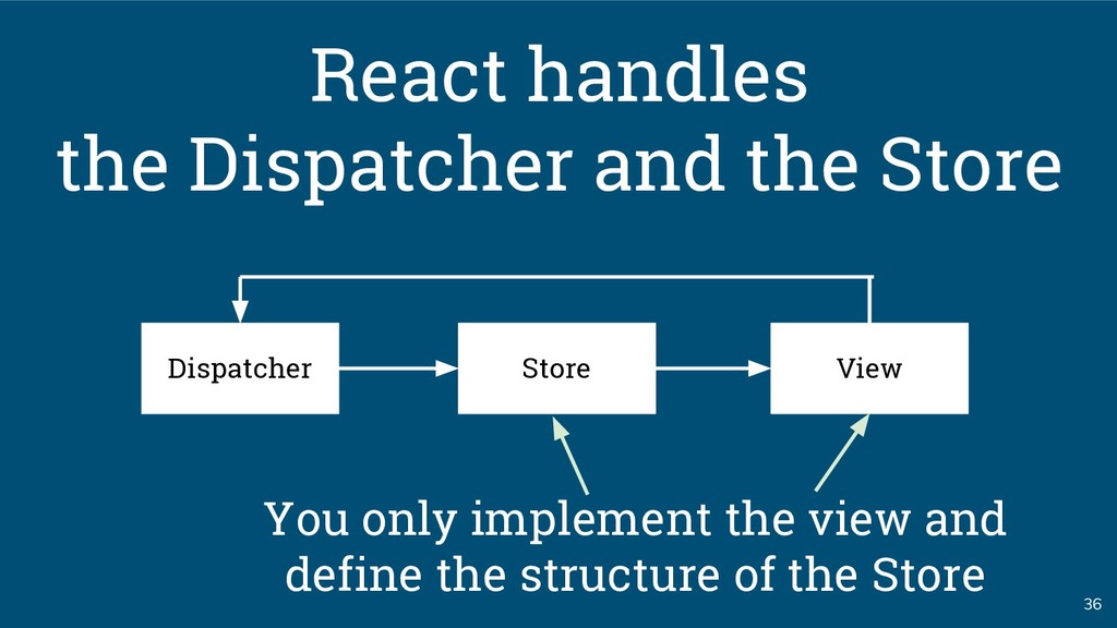 36 Store Dispatcher View React handles the Disp...