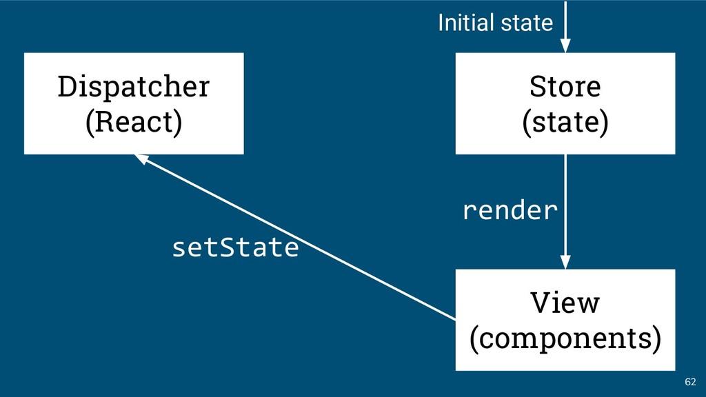 62 Dispatcher (React) setState render Store (st...