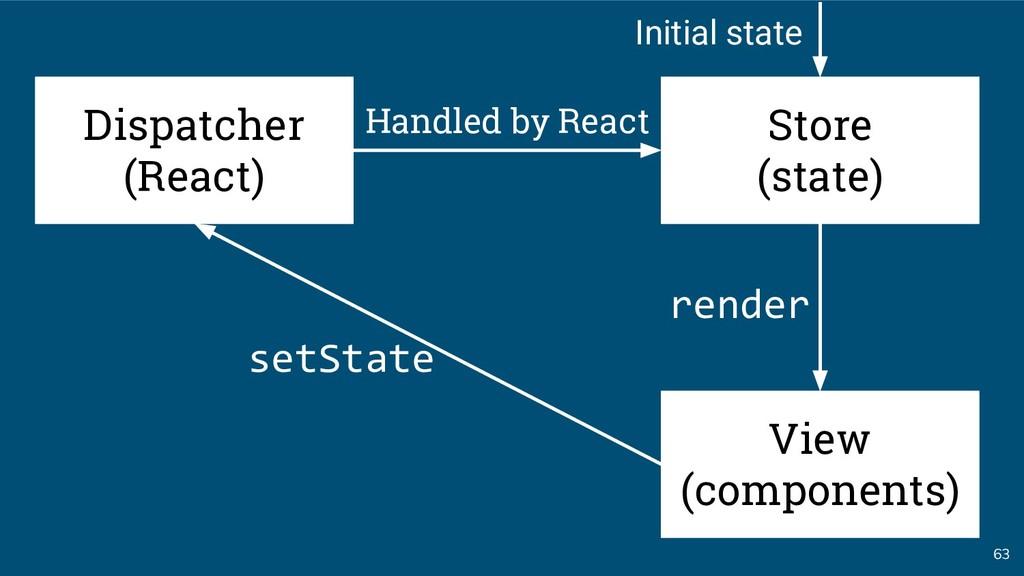 63 Dispatcher (React) setState render Handled b...