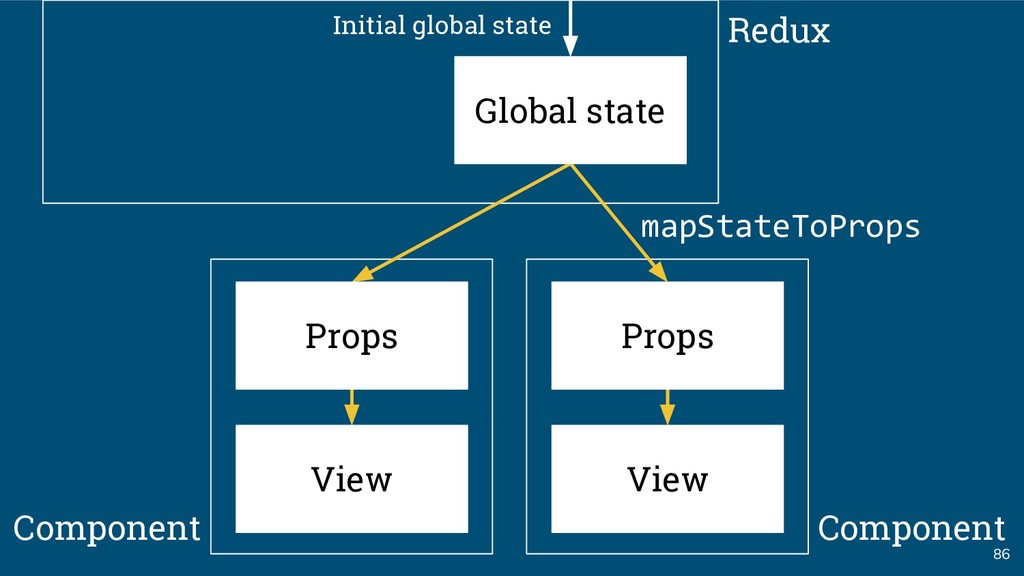 86 Global state Initial global state Props View...