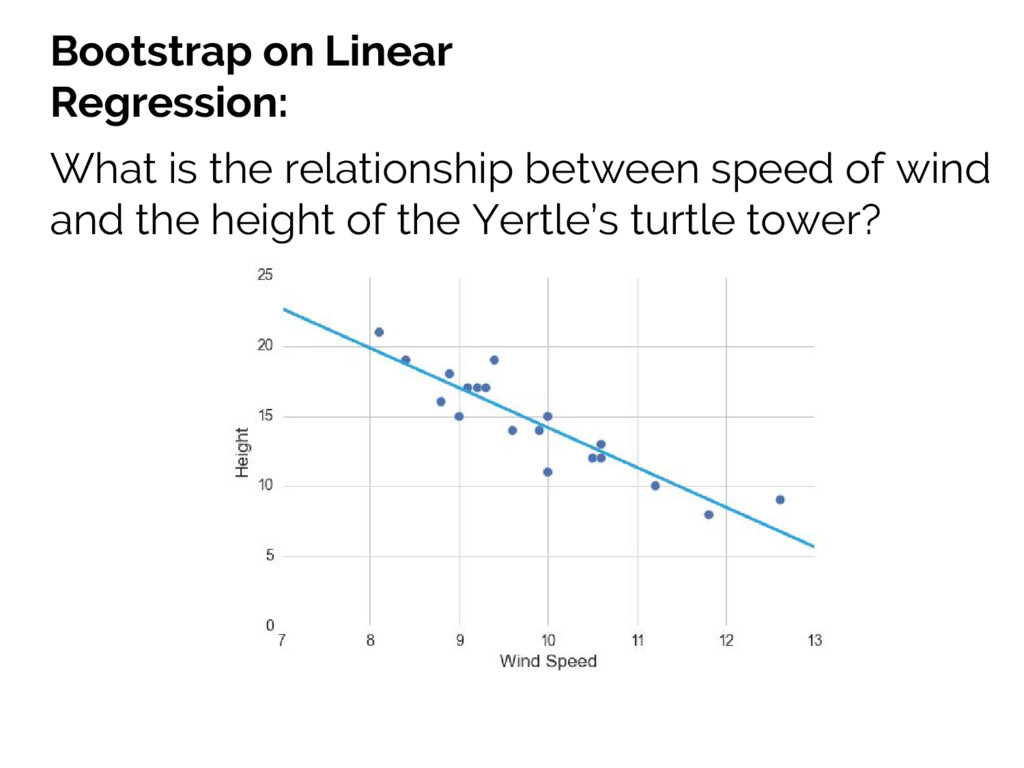 Bootstrap on Linear Regression: What is the rel...