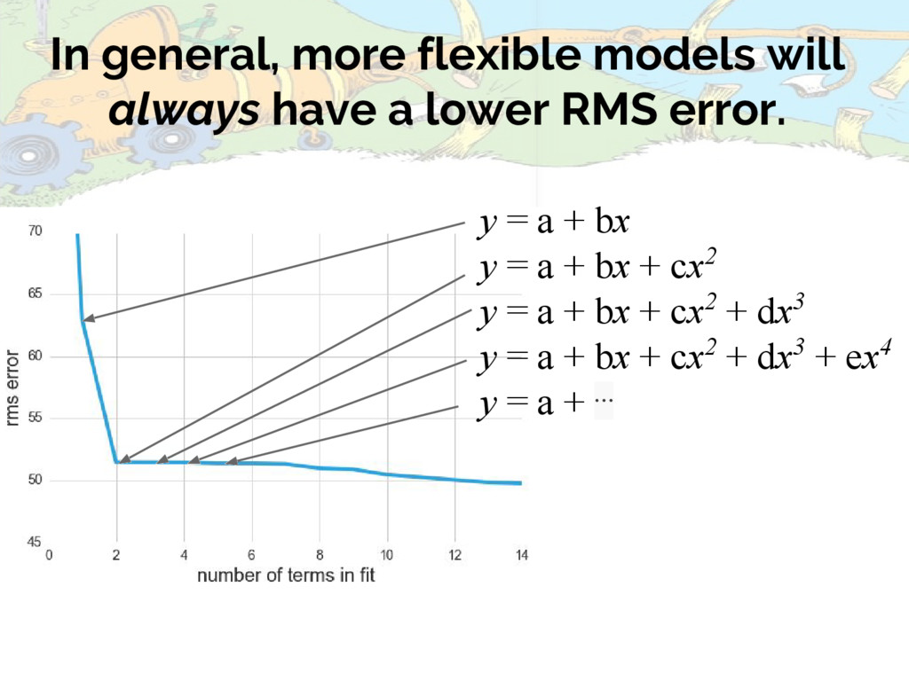 In general, more flexible models will always ha...