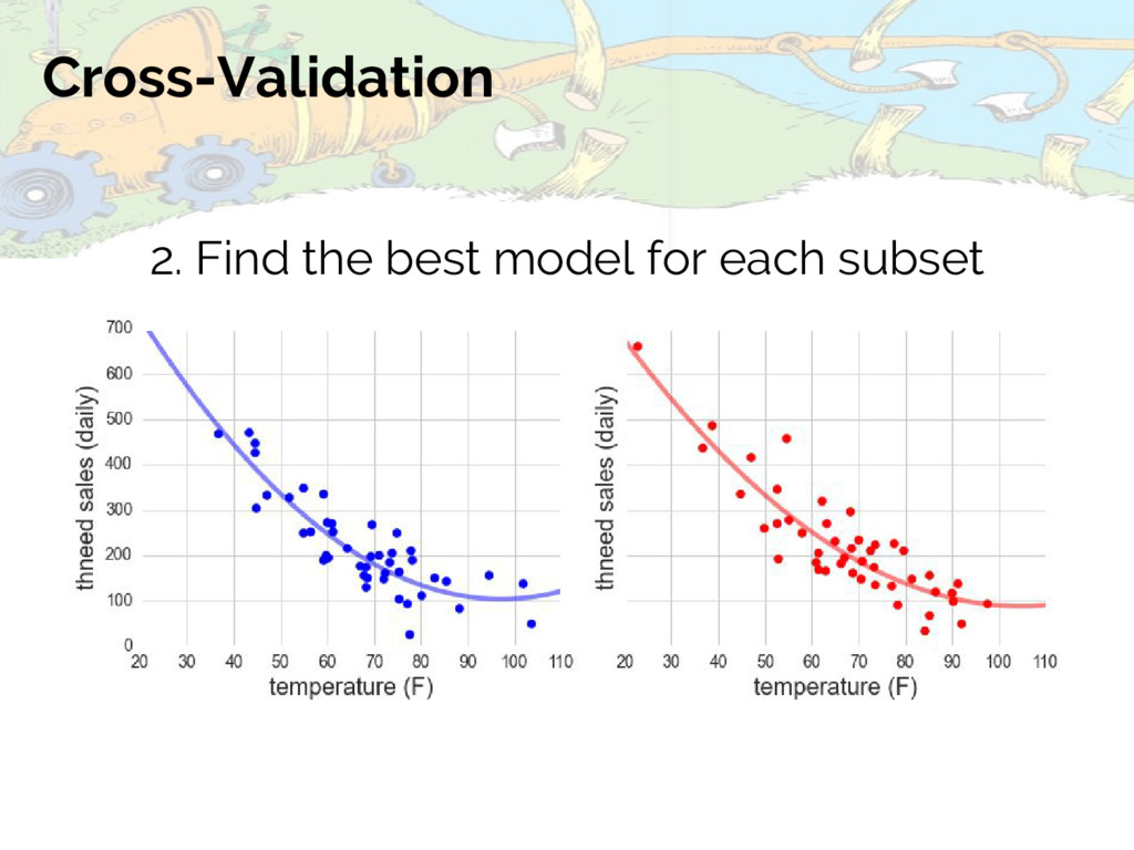 Cross-Validation 2. Find the best model for eac...