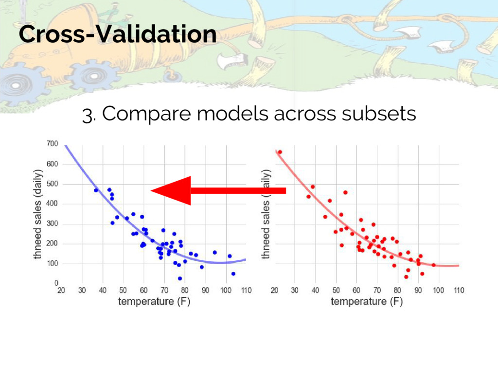 Cross-Validation 3. Compare models across subse...
