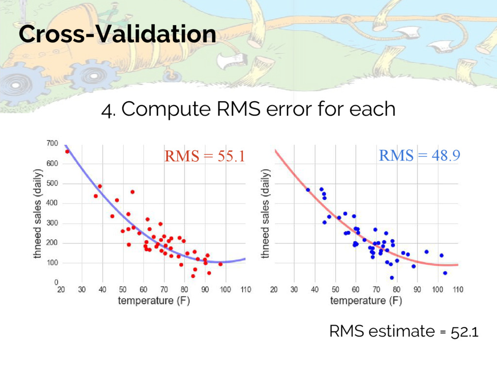 Cross-Validation 4. Compute RMS error for each ...