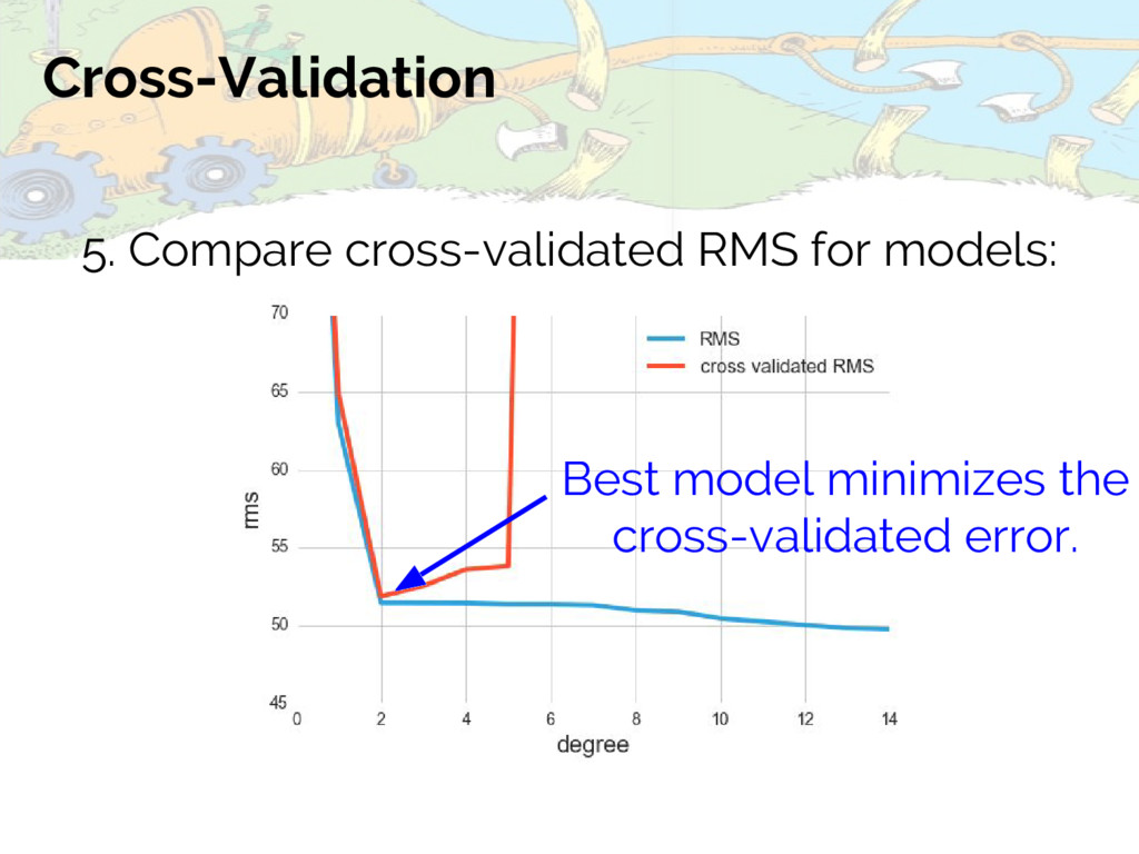Cross-Validation Best model minimizes the cross...