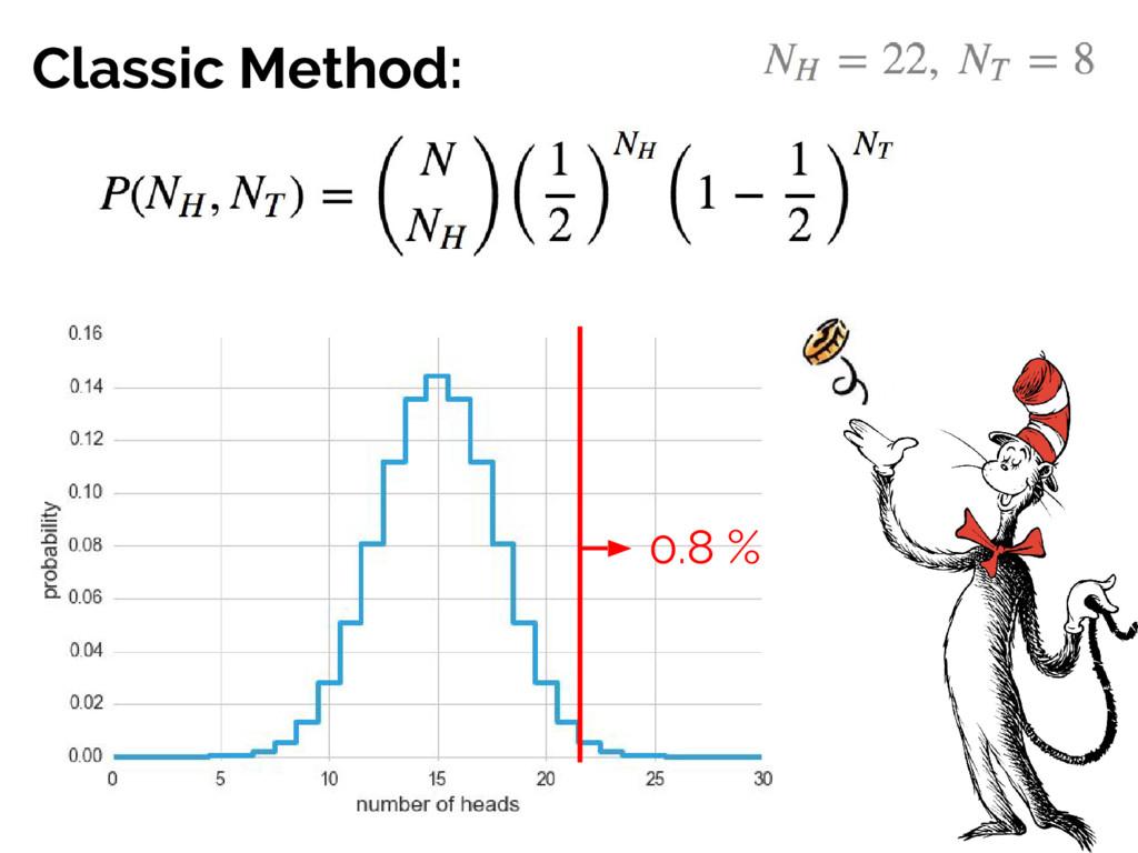 Classic Method: 0.8 %