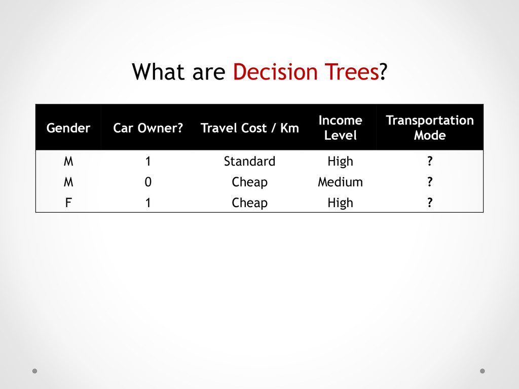 What are Decision Trees? Gender Car Owner? Trav...