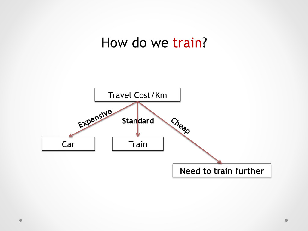 How do we train? Travel Cost/Km Car Need to tra...