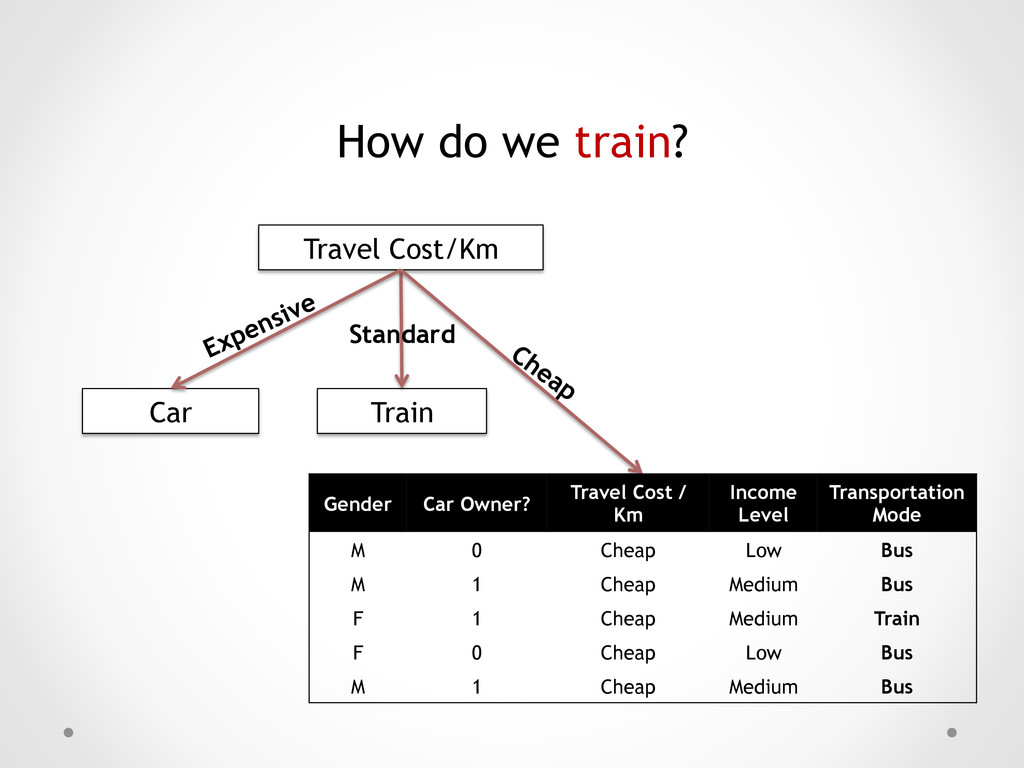 How do we train? Travel Cost/Km Car Train Stand...