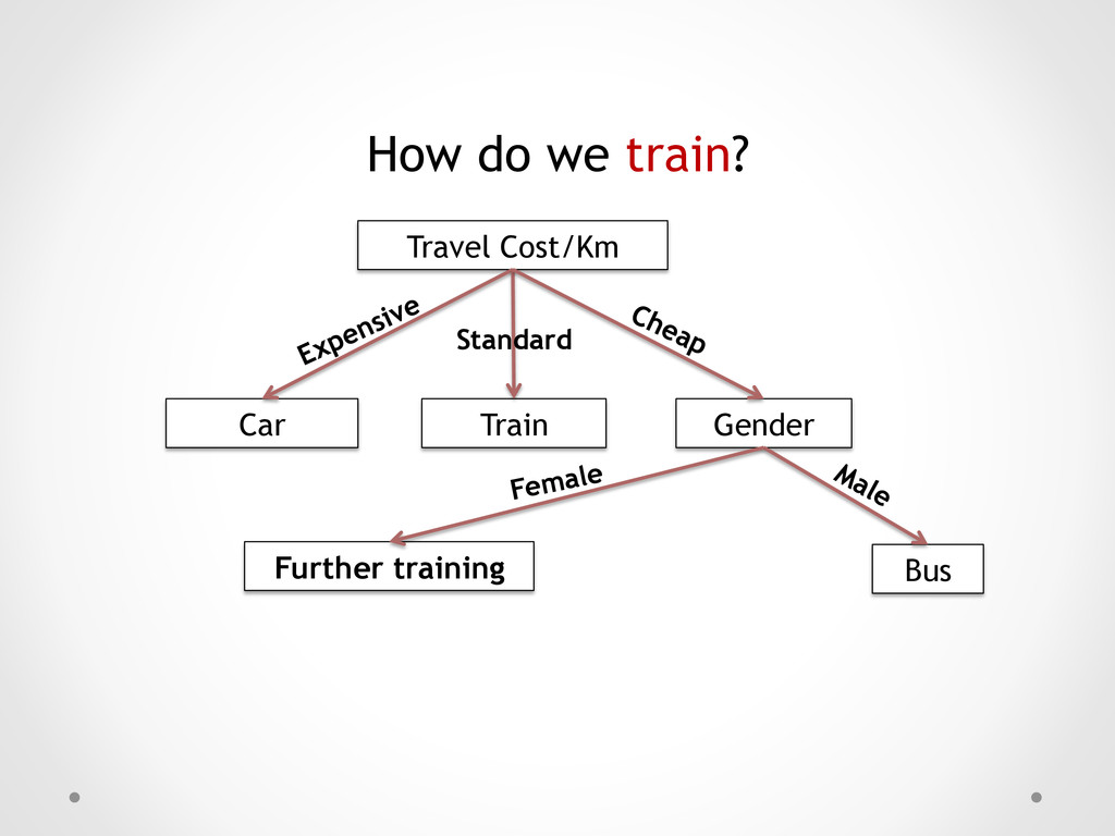 How do we train? Travel Cost/Km Car Gender Bus ...