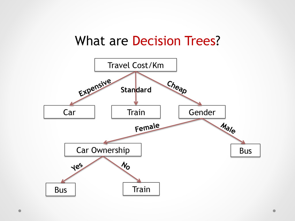 What are Decision Trees? Travel Cost/Km Car Gen...