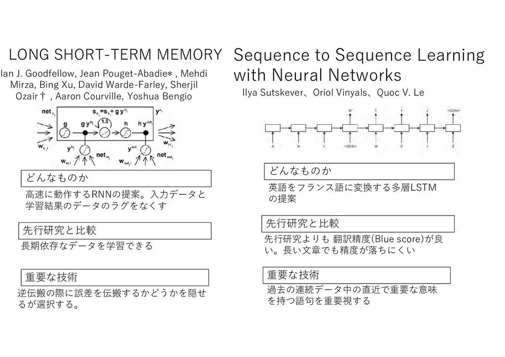 LONG SHORT-TERM MEMORY も 先行研究 比較 重要 技術 高速 動作す R...