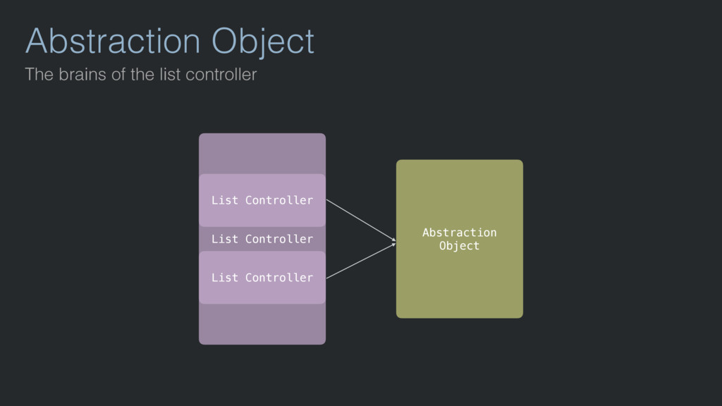 Abstraction Object The brains of the list contr...
