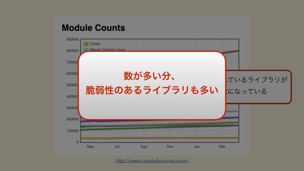 npmʹొ͞Ε͍ͯΔϥΠϒϥϦ͕ ҟৗͳʹͳ͍ͬͯΔ http://www.modulec...