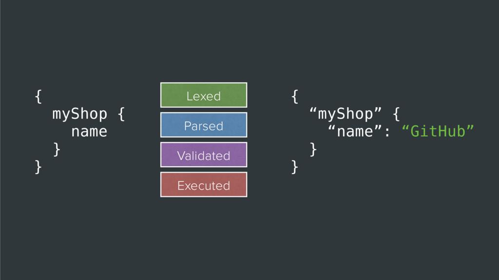 "{ ""myShop"" { ""name"": ""GitHub"" } } { myShop { na..."