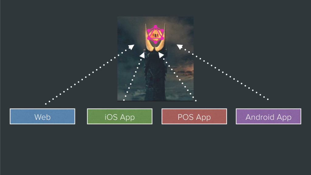 Web iOS App POS App Android App