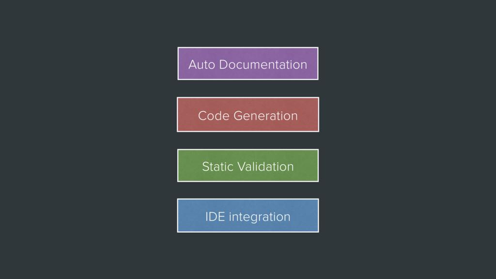 IDE integration Static Validation Code Generati...