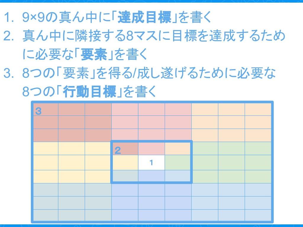 1. 9×9の真ん中に「達成目標」を書く 2. 真ん中に隣接する8マスに目標を達成するため に...