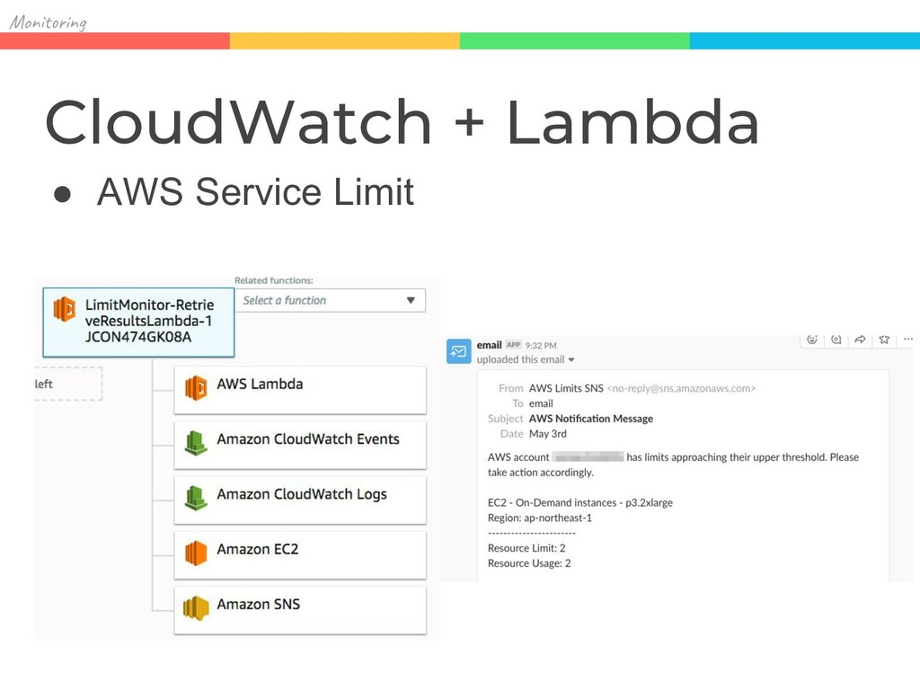 Mon in CloudWatch + Lambda ● AWS Service Limit