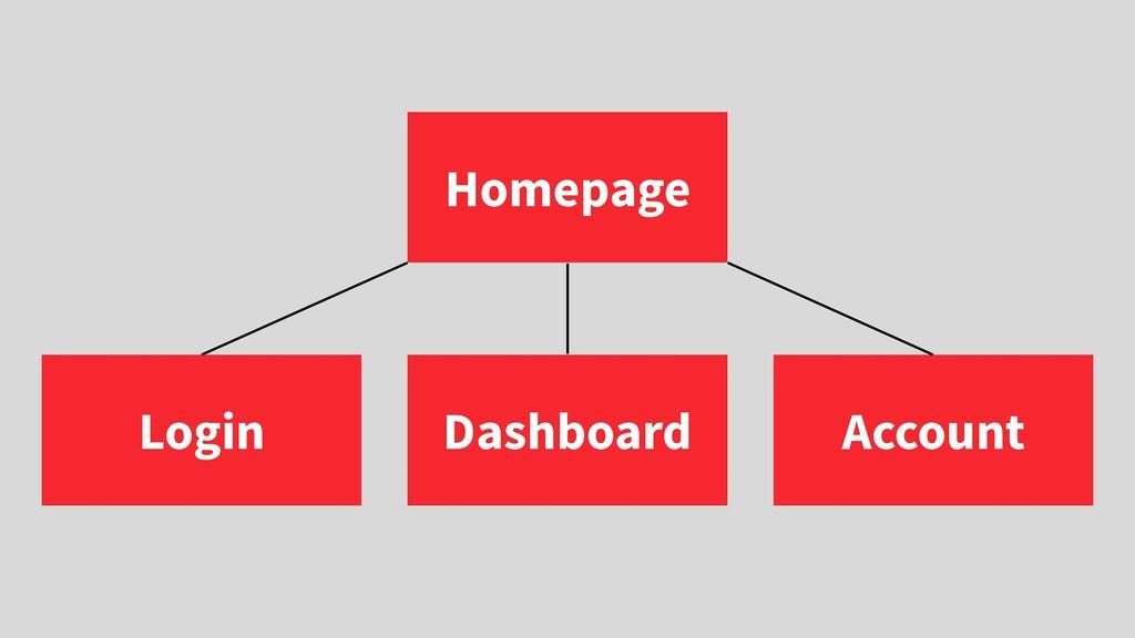 Homepage Login Dashboard Account