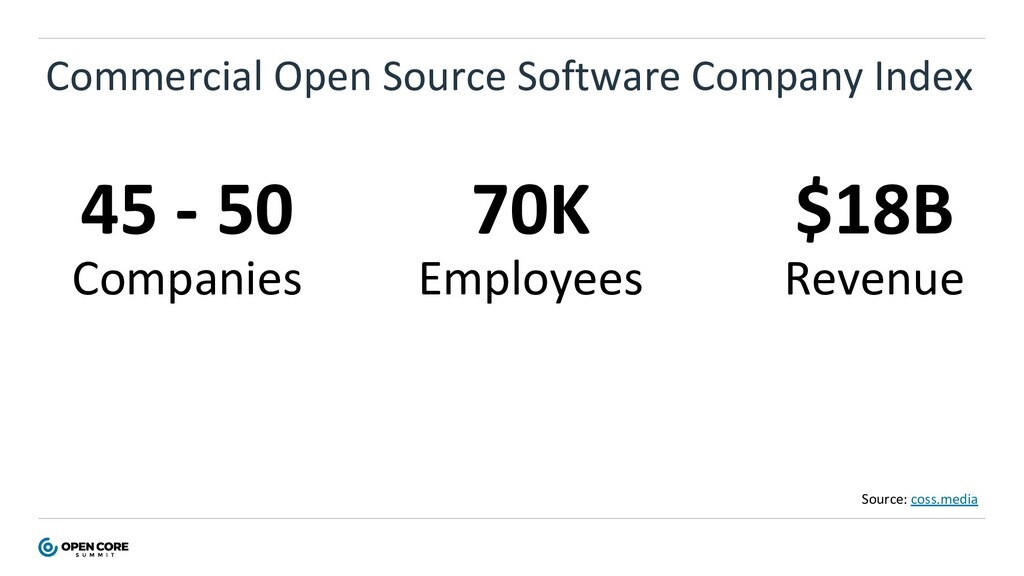 Commercial Open Source Software Company Index 4...