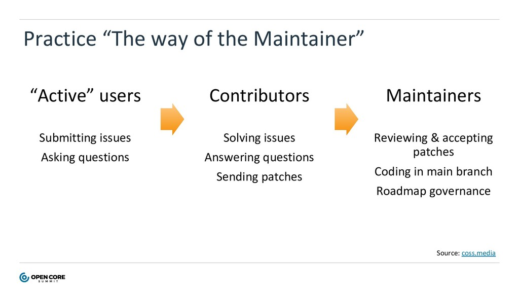 "Practice ""The way of the Maintainer"" ""Active"" u..."