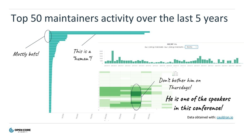 Top 50 maintainers activity over the last 5 yea...