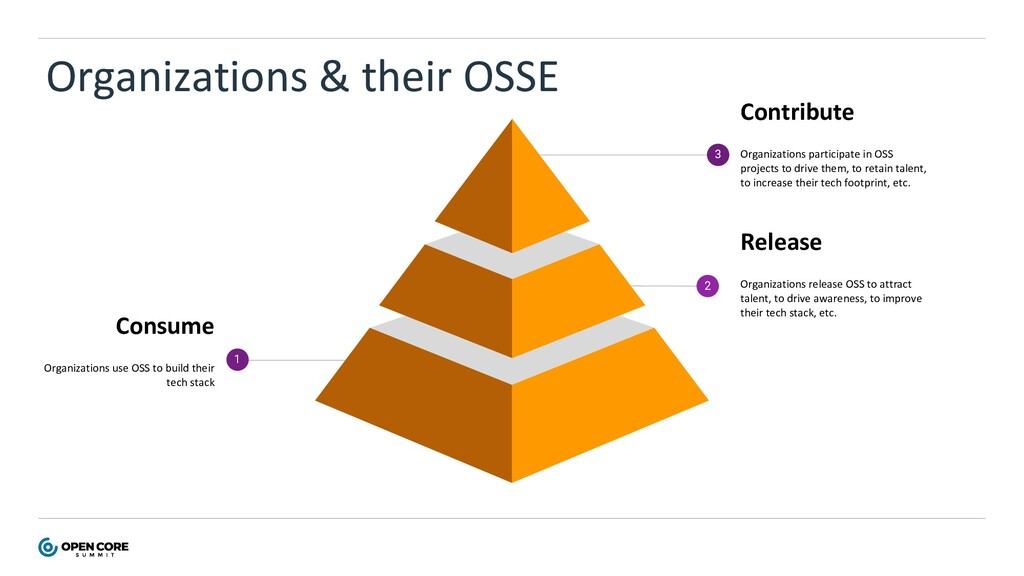 Release Organizations release OSS to attract ta...