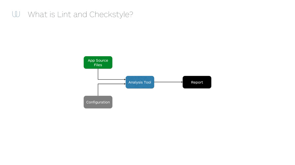 What is Lint and Checkstyle? App Source Files C...