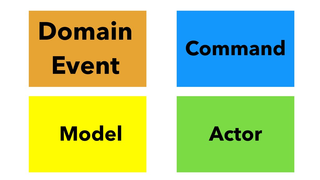 Command Actor Model Domain Event