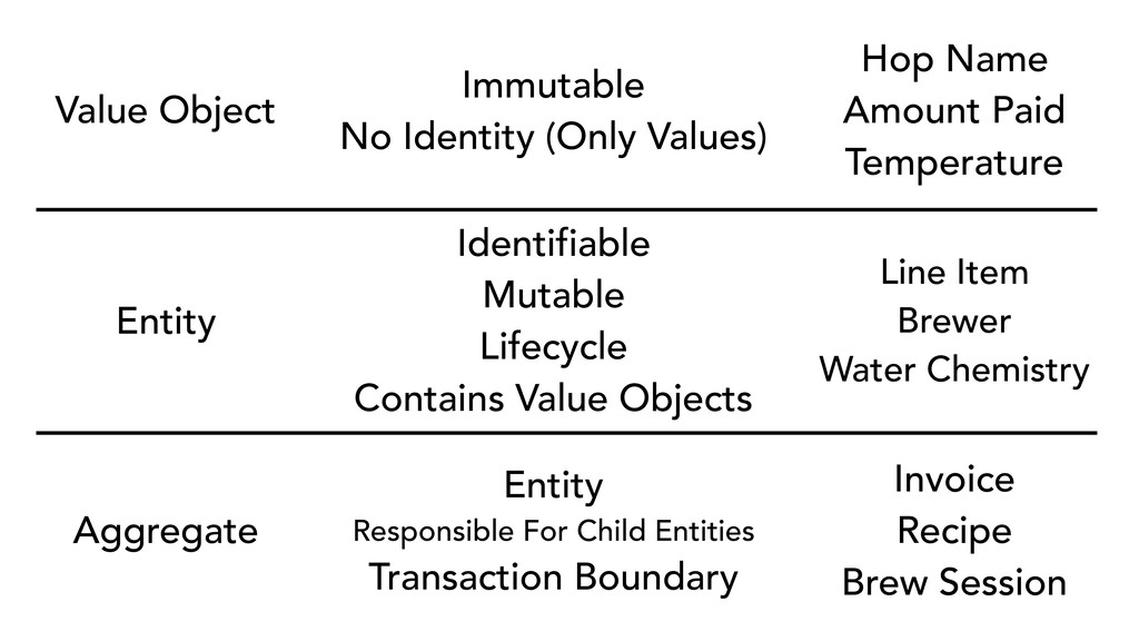Value Object Immutable No Identity (Only Values...