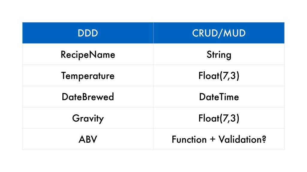 DDD CRUD/MUD RecipeName String Temperature Floa...