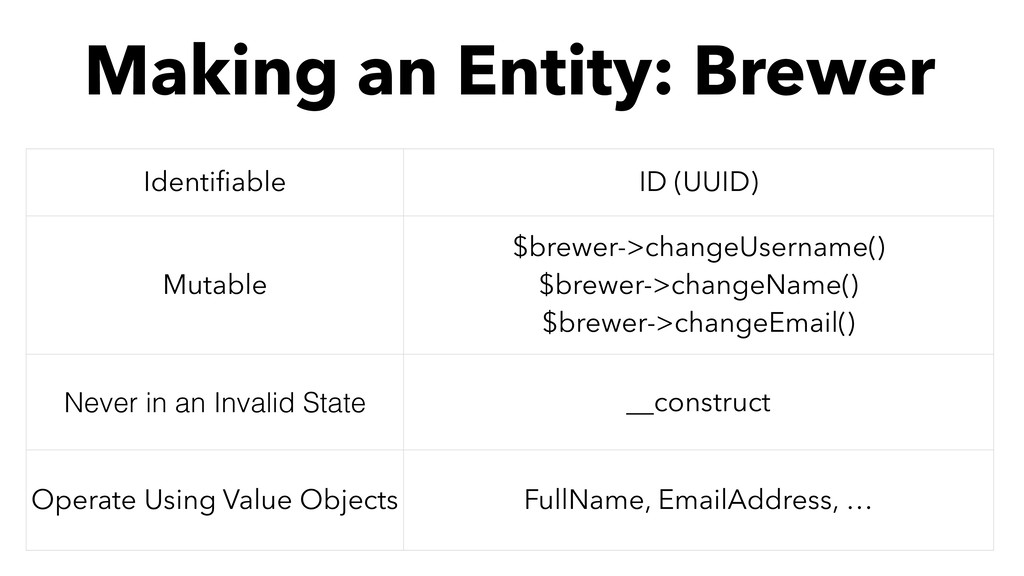 Making an Entity: Brewer Identifiable ID (UUID) ...