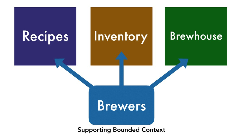 Inventory Recipes Brewhouse Brewers Supporting ...