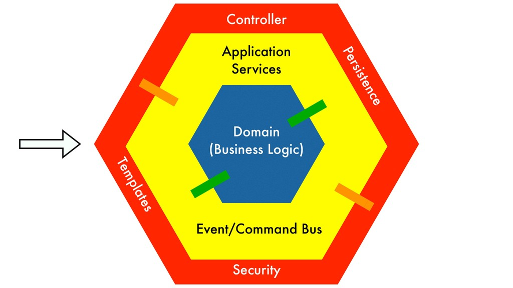 Domain (Business Logic) Application Services Co...