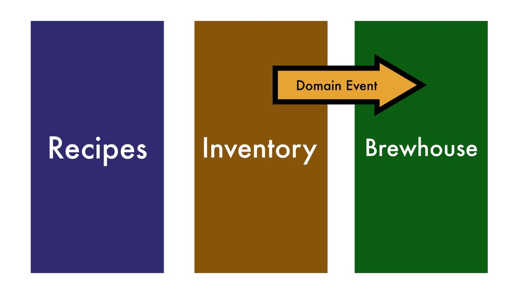 Domain Event Inventory Recipes Brewhouse