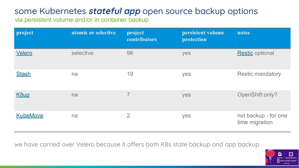 13 some Kubernetes stateful app open source bac...