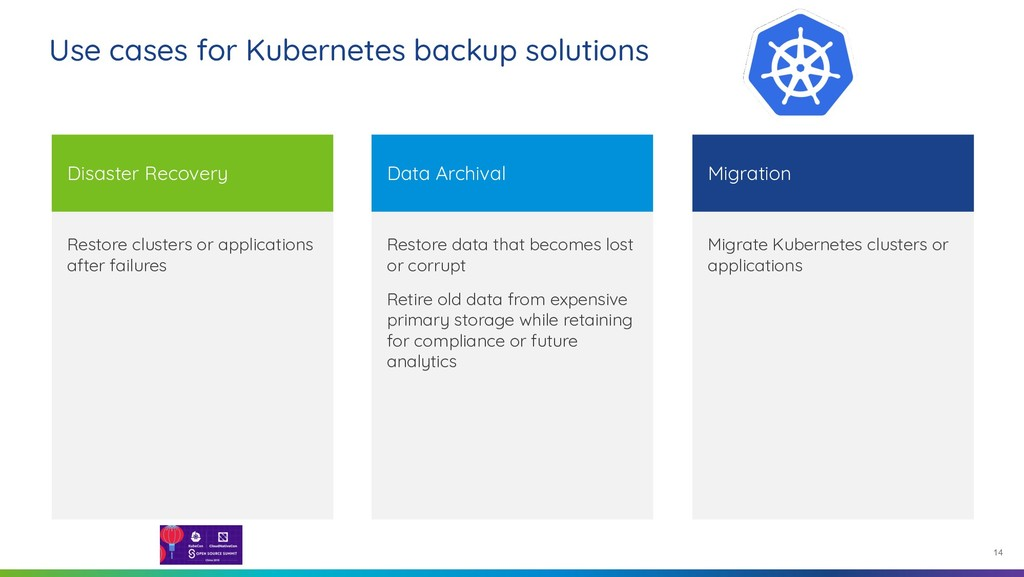 14 Restore clusters or applications after failu...