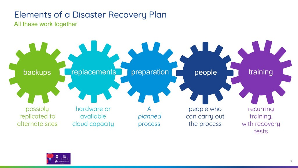 6 Elements of a Disaster Recovery Plan All thes...